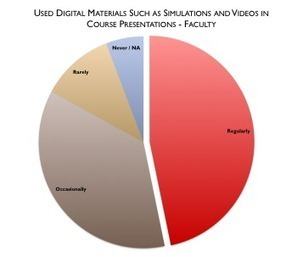 An exhaustive study of technology's effect on universities 201 | An Eye on New Media | Scoop.it