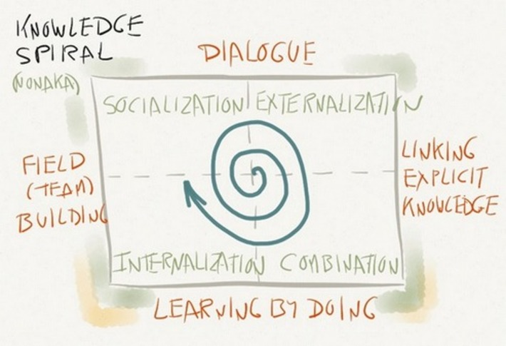 Social Learning and Knowledge Management | Collaborationweb | Scoop.it