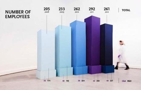 Infographics XXXL | Journalisme graphique | Scoop.it