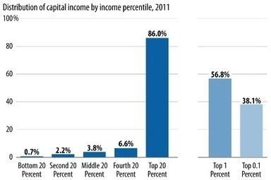 The Economics of Inequality » pa | Economic Literature | Scoop.it