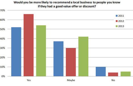 Local Search Survey - BrightLocal Local Consumer Reviews Survey 2013 | Inbound | Scoop.it