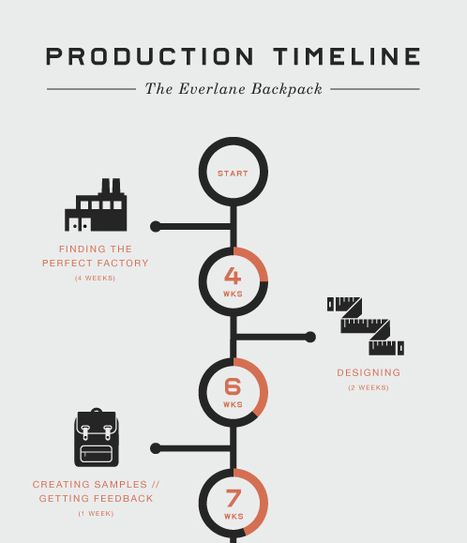 The Everlane Backpack Production Timeline | Ethical Innovation | Scoop.it