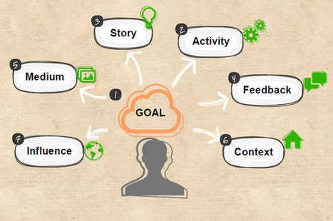 How to design your course to achieve engaging learning experiences?   The Edynco blog   школьное образование   Scoop.it