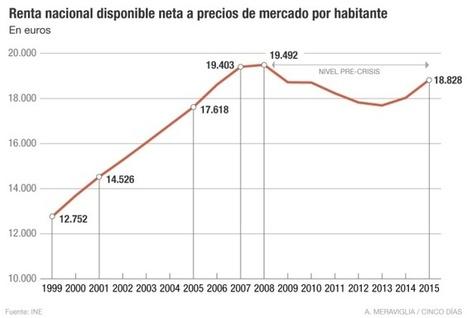 El PIB per cápita está a solo un 3,4% de recuperar el nivel precrisis | La economía en la vida real | Scoop.it