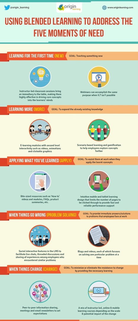 Blended Learning to Address the Five Moments of Need Infographic | Zentrum für multimediales Lehren und Lernen (LLZ) | Scoop.it