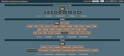 Générateur d'exercices de conjugaison | Courants technos | Scoop.it