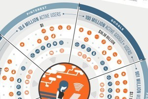 How Your Favorite Sites Are Using Your Data | visual data | Scoop.it