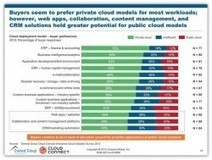 The Evolution to Next Generation Operating Models in the Energy Industry | Everest Group | Operating models | Scoop.it