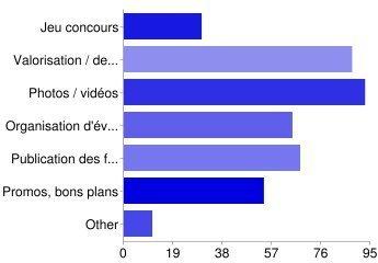 Pratiques touristiques et réseaux sociaux | Chambres d'hôtes et Hôtels indépendants | Scoop.it