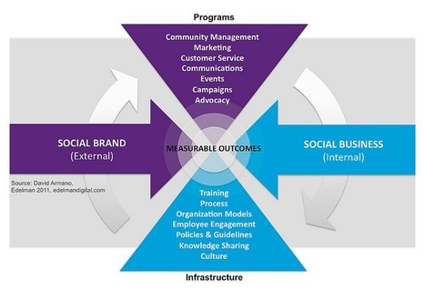 Social business, social brand: different, yet the same | Pharma | Scoop.it