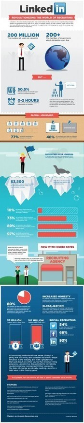 How LinkedIn is Transforming the World of Recruitment [INFOGRAPHIC] | Työnhaku | Scoop.it