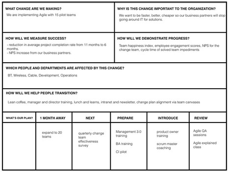 Creating Alignment for Agile Transformation with Canvases | Lean Change Management | New skills for new markets | Scoop.it