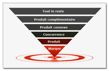 Concevoir une liste de mots-clés façon Inbound Marketing | Digital & Mobile Marketing Toolkit | Scoop.it