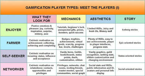 Gamasutra: Victor Manrique's Blog - Gamification Player Types: The Time-Engagement Pyramid | Social media and Influence in Pharma | Scoop.it