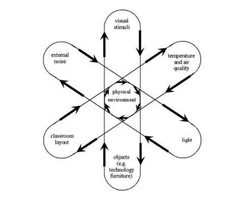 Classrooms as Complex Adaptive Systems: A Relational Model | Complexity theory and management | Scoop.it