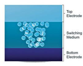 Nano-particules to the rescue for handling zettabytes of data - Electronic Products   Nanotechnologies et Internet : 3ième révolution industrielle   Scoop.it