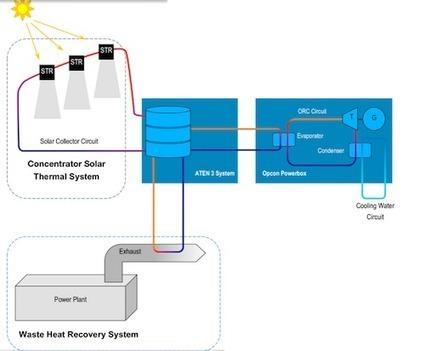 Enerji joins hybrid solar thermal + waste heat project in WA | Heat energy recovery technology | Scoop.it