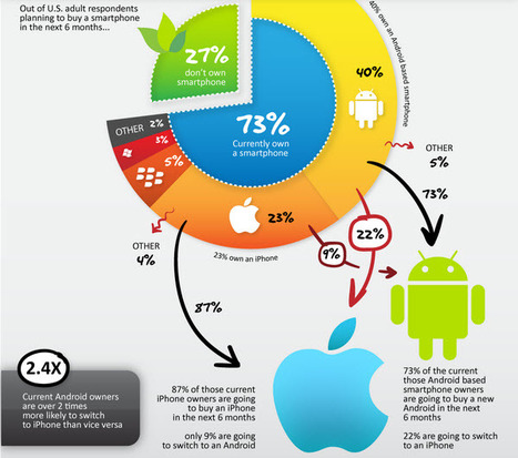 Many Android owners plan exodus to the iPhone (survey) | Building the Digital Business | Scoop.it
