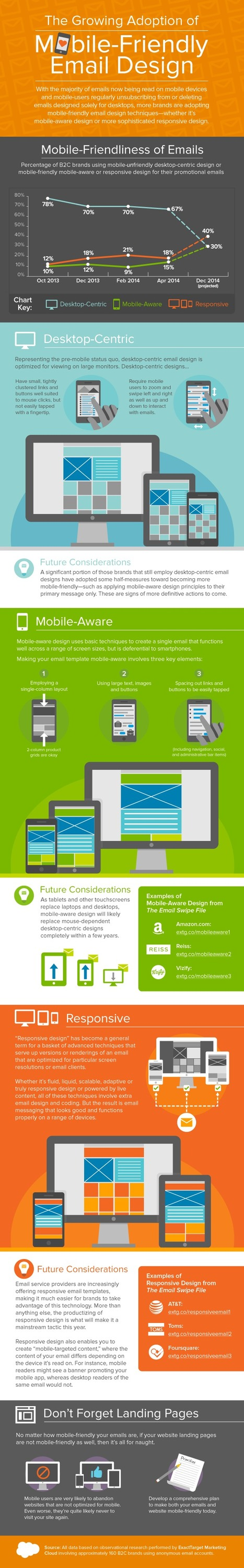 Infographic: The Growing Adoption of Mobile-Friendly Email Design - Email Marketing Rules | Social Media sites | Scoop.it