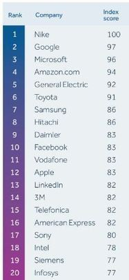 The World's Most Innovative Companies, A New View | Business | Scoop.it