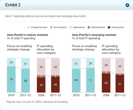 WHICH 50 : Asia Pacific banking - this is gonna get ugly | Digital intelligence | Scoop.it