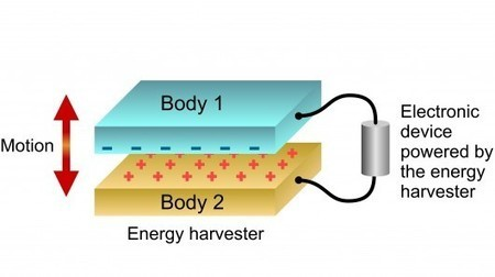 New technique for generating electricity from mechanical vibrations | Five Regions of the Future | Scoop.it