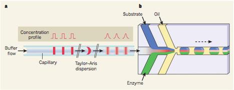 High-resolution dose–response screening using droplet-based microfluidics   Amazing Science   Scoop.it