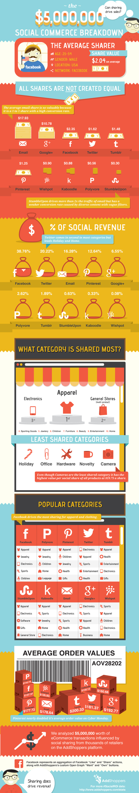 Infographic: Men drive e-commerce; G+ share 5x as valuable as Facebook? | Keep Up With The Web | Scoop.it