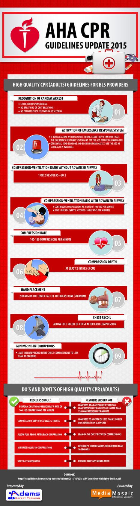 2015 AHA Guidelines Update for CPR – Infographi | Infographic | Scoop.it