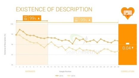 Four Important SEO Trends for 2015 | Social Search & SEO | Scoop.it