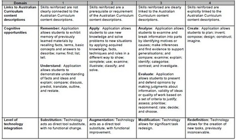 A Must Have Evaluation Rubric for iPad Applications ~ Educational Technology and Mobile Learning | Create, Innovate & Evaluate in Higher Education | Scoop.it