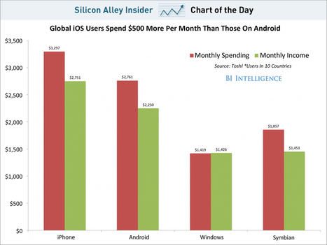 CHART OF THE DAY: iOS Users Earn More And Spend More Than Those On Android | Entrepreneurship, Innovation | Scoop.it