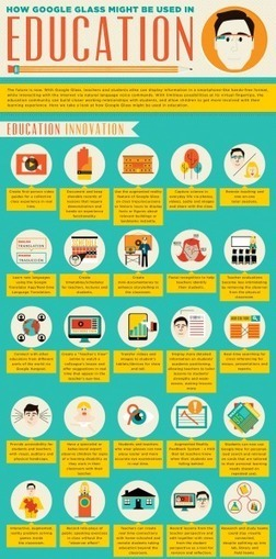 30 Creative Ways Google Glass Can Be Used In Education Infographic | YK1 Ed Tech | Scoop.it