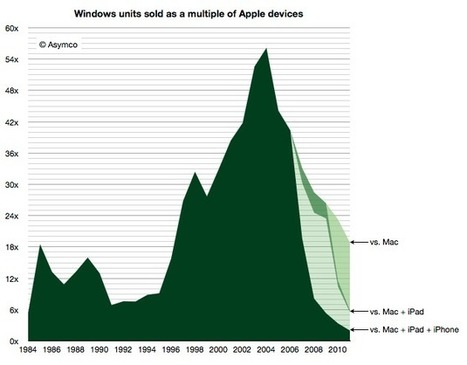 Apple Has Almost Completely Eliminated The Windows Platform Advantage   cross pond high tech   Scoop.it