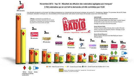 Audiences des webradios LLP/OJD pour novembre 2013 | E-Transformation des médias (TV, Radio, Presse...) | Scoop.it