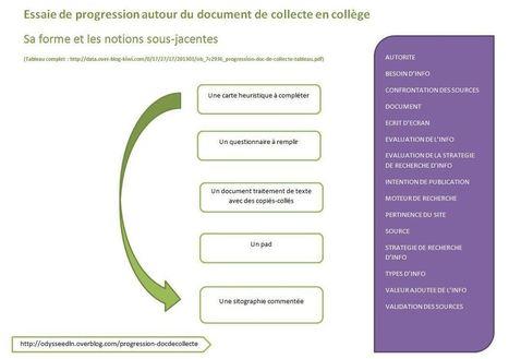 Essaie de progression en collège autour du document de collecte | Pédagogie documentaire et litteratie numérique | Scoop.it