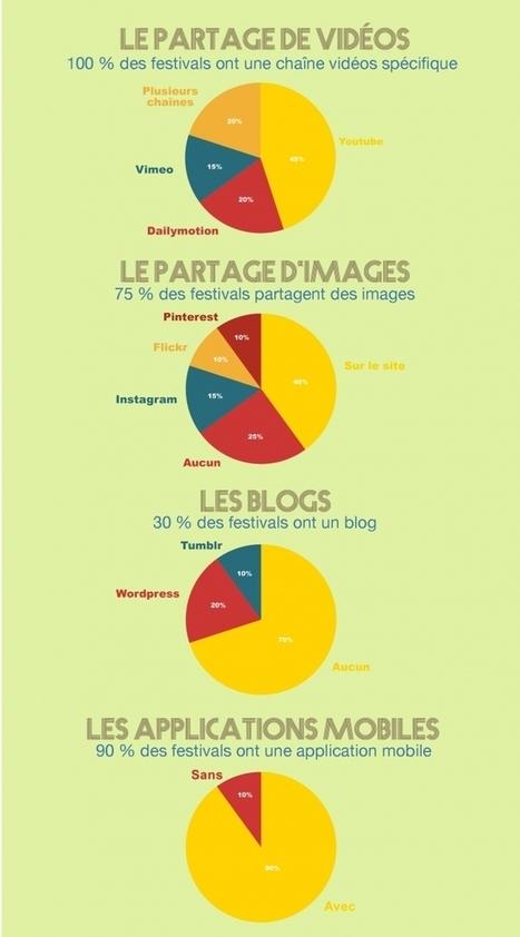 Enquête : les festivals et les réseaux sociaux - TouslesFestivals.com | Festivals: données conjoncturelles générales | Scoop.it