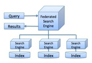 Easy Ways To Improve Your Search Engine Optimization For Higher Rankings And More Website Traffic   Weapon of Cash   Scoop.it