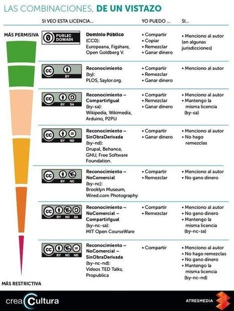 Las combinaciones en las licencias Creative Commons | LabTIC - Tecnología y Educación | Scoop.it