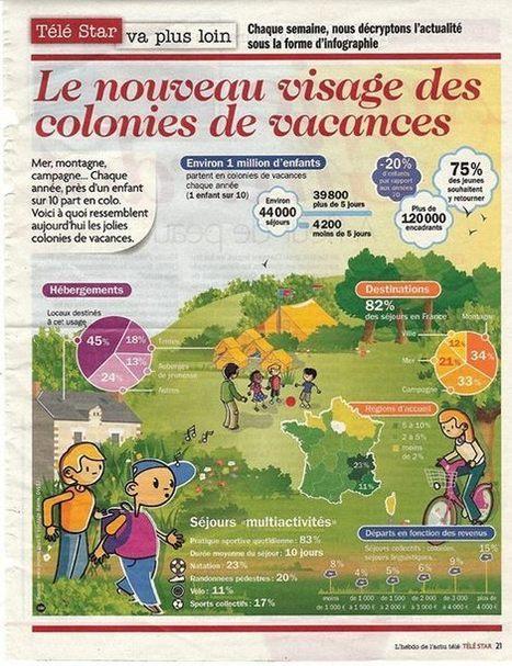 Le nouveau visage des colonies de vacances | UNAT Aquitaine | Scoop.it