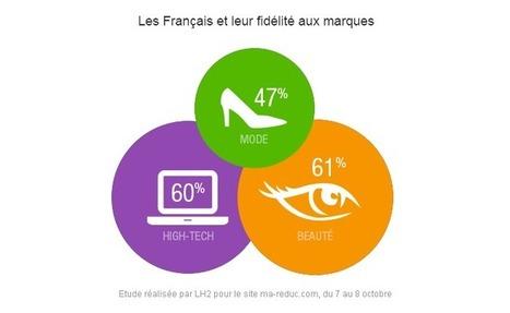 Marques: fidèles or not fidèles, les Français? | CRM | Scoop.it