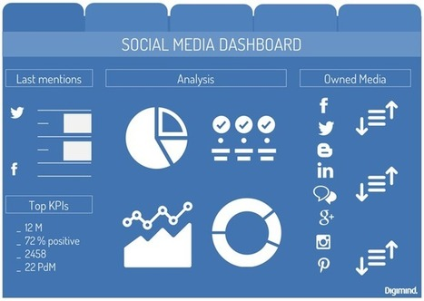 Social Media : Comment créer votre dashboard e-réputation pour votre boss ? part.1 | Personal Branding and Professional networks - @Socialfave @TheMisterFavor @TOOLS_BOX_DEV @TOOLS_BOX_EUR @P_TREBAUL @DNAMktg @DNADatas @BRETAGNE_CHARME @TOOLS_BOX_IND @TOOLS_BOX_ITA @TOOLS_BOX_UK @TOOLS_BOX_ESP @TOOLS_BOX_GER @TOOLS_BOX_DEV @TOOLS_BOX_BRA | Scoop.it