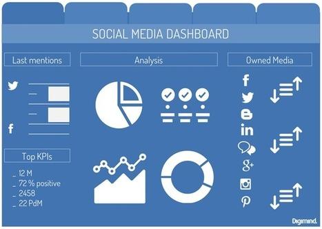 Social Media : Comment créer votre dashboard e-réputation pour votre boss ? part.1 | CommunityManagementActus | Scoop.it