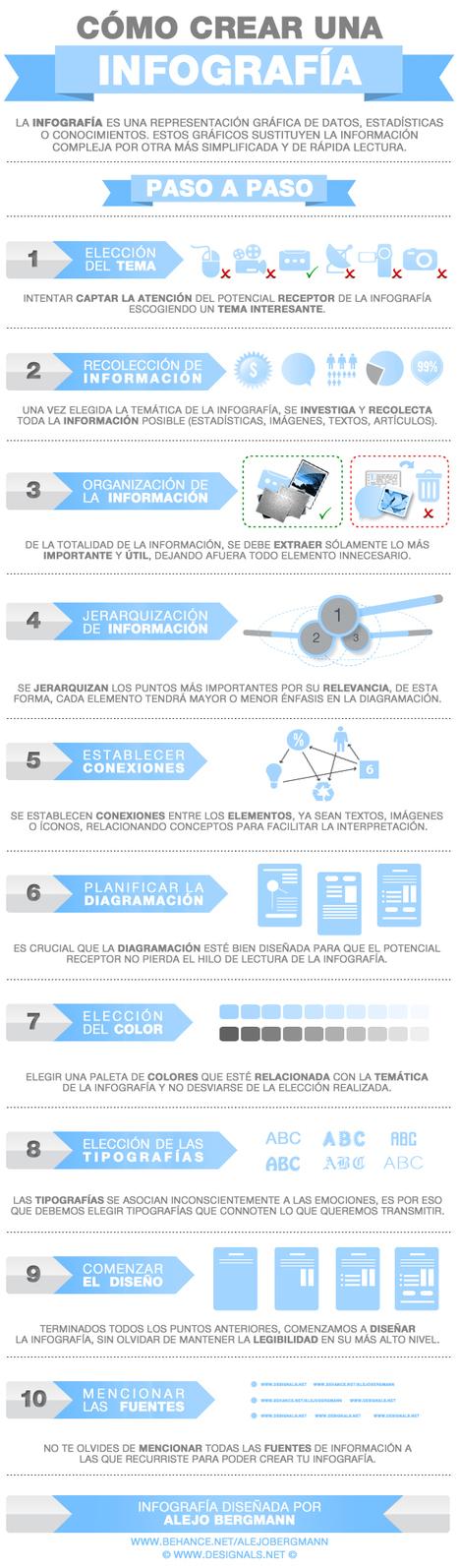 Cómo crear una infografía, paso a paso | RecursosSM | Scoop.it