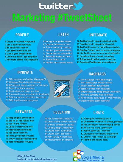 Twitter pour votre marketing : 64 idées à mettre en oeuvre | Pascal Faucompré, Mon-Habitat-Web.com | Scoop.it