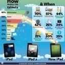Cómo usamos los iPads | IPAD, un nuevo concepto socio-educativo! | Scoop.it