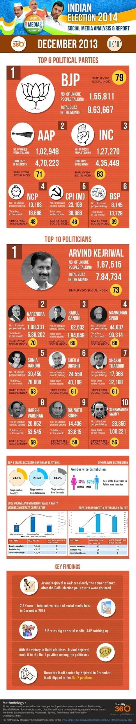 Arvind Kejriwal tops Narendra Modi in Social Media in December 2013 | Trriger Flash | Scoop.it
