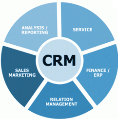 What is a CRM and why do I need one on LinkedIn? | Designing design thinking driven operations | Scoop.it