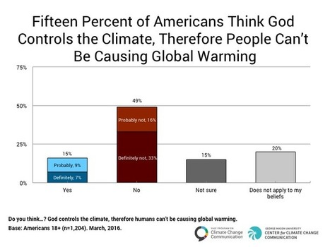 "Global Warming, God and the ""End Times"" - Yale Program on Climate Change Communication 