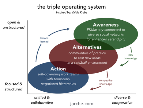 principles and models for the network era | APRENDIZAJE | Scoop.it
